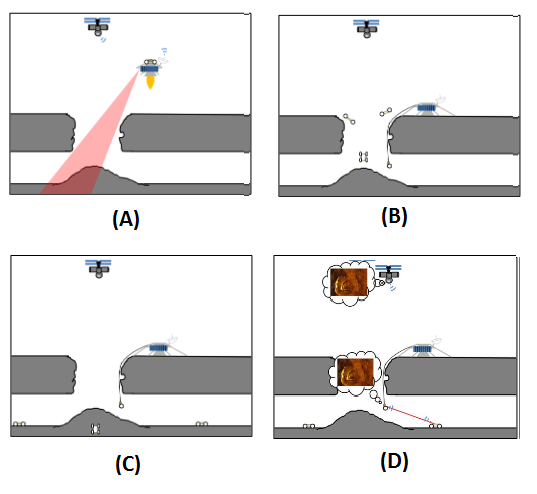 "Figure 1 - Exploring lunar caves through skylight openings with ""Livewire"" and ""Cavehopper"" robots. (A) Flyover scans and descent, (B) Livewire lands and deploys Cavehoppers at skylight opening, (C) Cavehoppers explore cave autonomously, (D) Cavehoppers return to opening to recharge and relay exploration data. Source: NASA / NIAC"