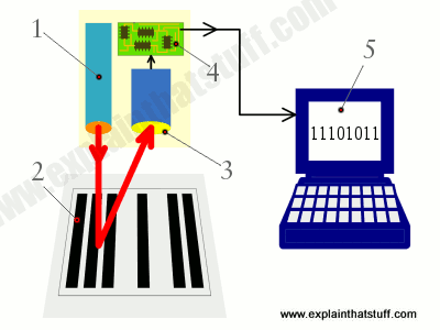 A bar code system: a light source illuminates the bars. A photo-scanner sees the reflections and decodes the lines, then passes the data to the computer and database. Credit: ExplainThatStuff