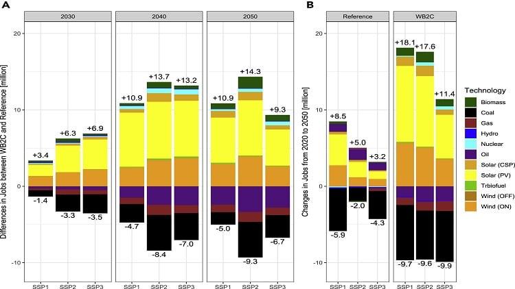 Study: The renewable energy-employment nexus in 2050