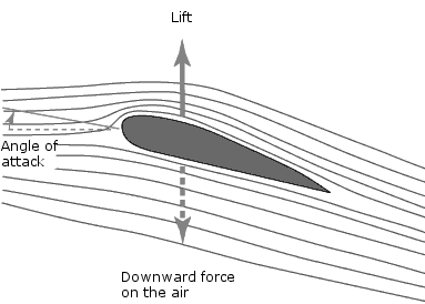 Airfoil generating lift. Credit: University of Tennesse