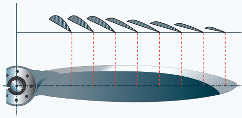 A propeller blade's angle of incidence (pitch) varies from hub to tip. Credit: Federal Aviation Administration