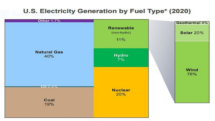 Study: US power sector emissions decline in 2020