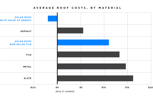 Solar roof cost compared to conventional roofing. Credit: Tesla. (Click to enlarge)