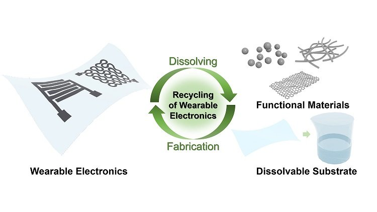 Recycling nanowires from electronic devices