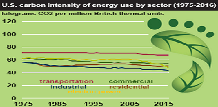 Carbon intensities of five major energy-consuming sectors in the U.S. (Source: U.S. Energy Information Administration, Monthly Energy Review)