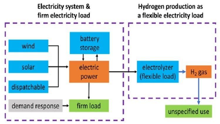 Producing hydrogen from unused wind and solar capacity