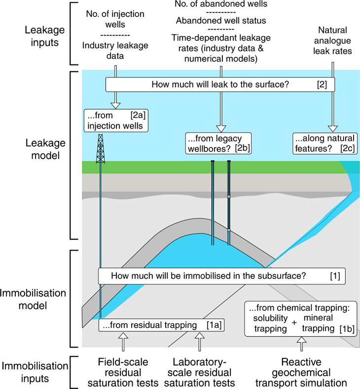 The CO2 immobilization model [1] combines two sub-models: [1a] residual trapping, and [1b] chemical trapping (defined as a combination of solubility and mineral trapping). The CO2 leakage model [2] combines three sub-models: [2a] leakage through active (injection) wells, [2b] abandoned wells and [2c] leakage via natural pathways. Source: SCCS