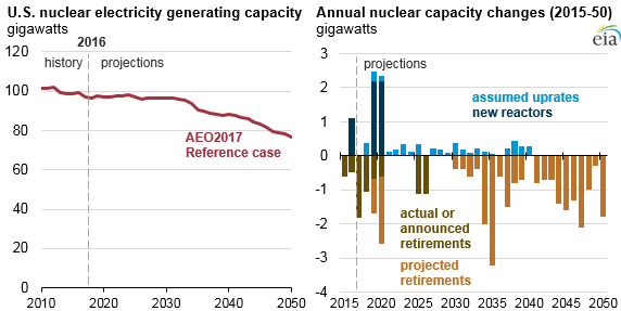 Nuclear retirements through 2050 are forecast to cut its share of the generation mix to 11%.