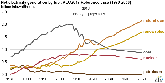 Coal and nuclear capacity decline while natural gas and renewables continue to grow.