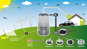 Planning for hydrogen production via methane pyrolysis on an industrial scale