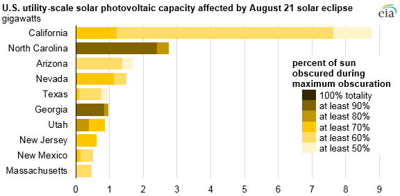 State-by-state look at solar PV capacity potentially affected by the eclipse. Image credit: EIA