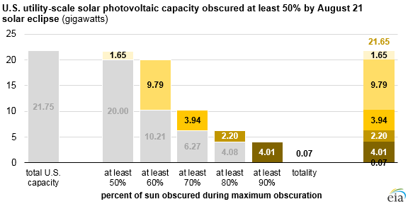 Nationwide look at solar generating capacity affected by the solar eclipse. Image credit: EIA
