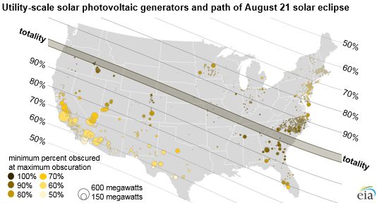 Path of the solar eclipse and location of utility-scale solar power plants. Image credit: EIA
