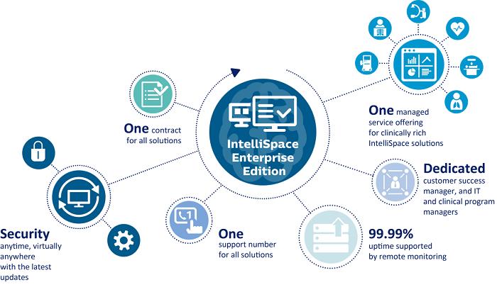 Philips spotlights latest iteration of IntelliSpace