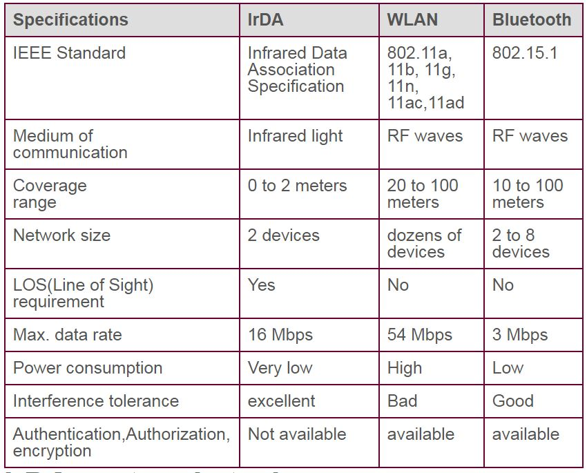 Figure 1: Comparing IrDA with WLAN and Bluetooth. Source: Rfwireless-world.com