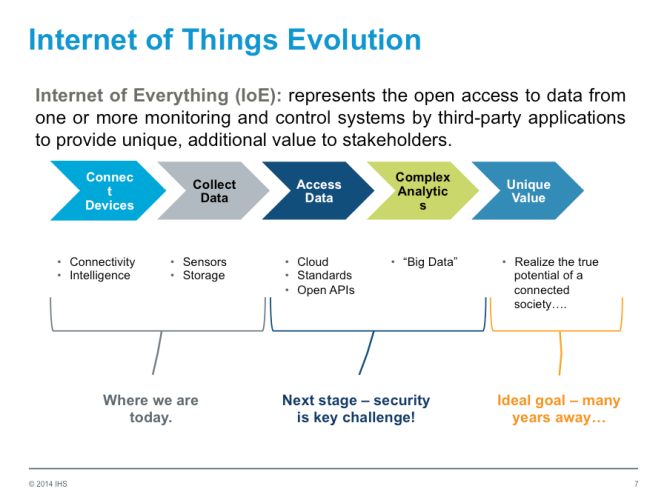 Evolutionary chain of the Internet of things. Source: Bill Morelli, IHS