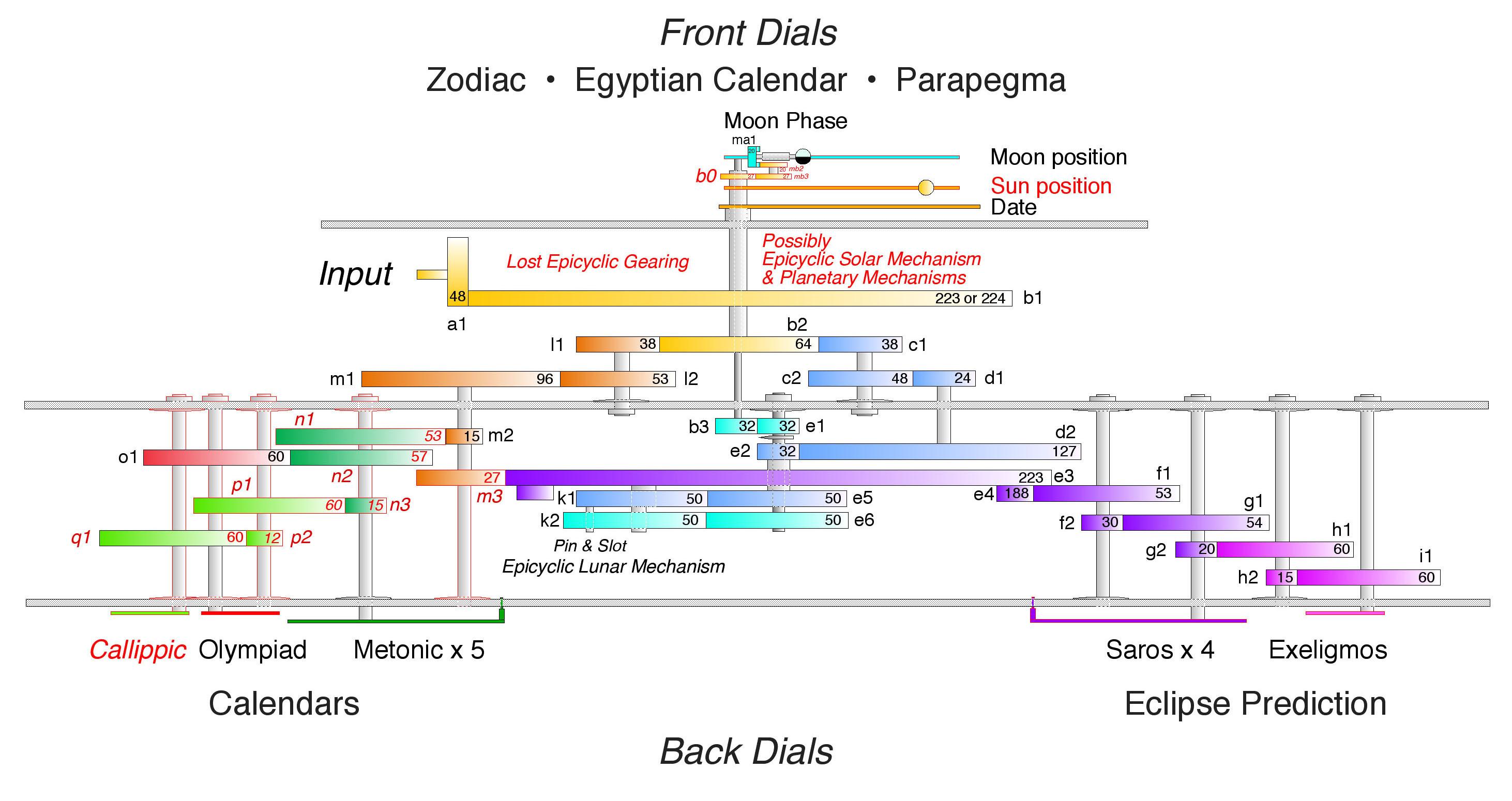 How The Antikythera Mechanism Works