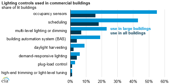 Lighting controls can be an affordable investment in many commercial buildings. Credit: EIA