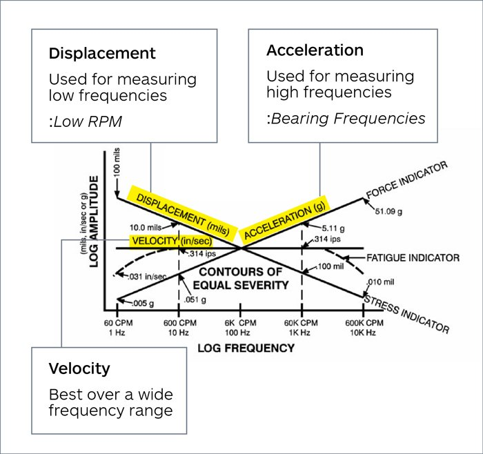 Vibration Measurement Instruments and Analyzers:Specs and
