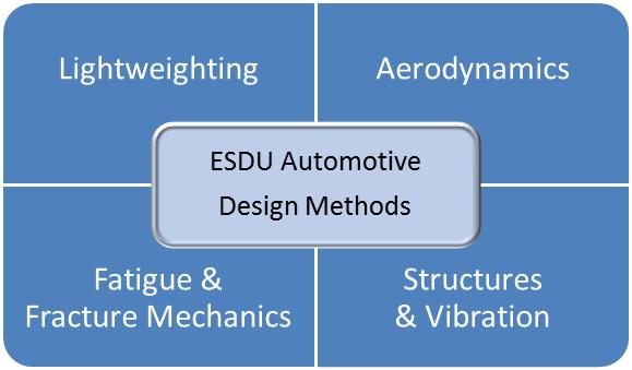 Automotive Composites, Part 2: Material Properties