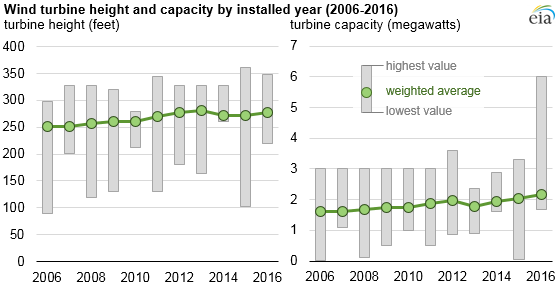 Hub height and turbine capacity have increased. Source: EIA