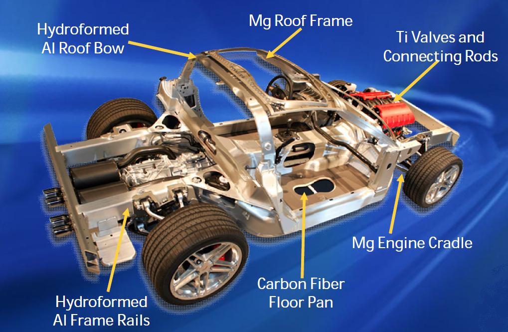 Magnesium Car Parts: A Far Reach for Manufacturers? Part 1 ...