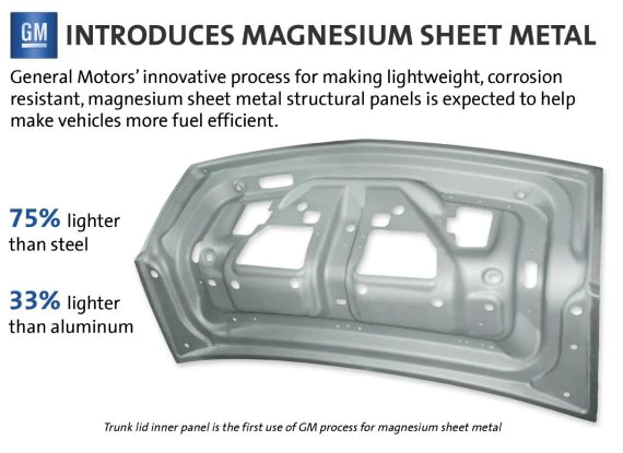 Figure 8 - In 2013, General Motors tested an industry-first thermal-forming process and proprietary corrosion resistance treatment for lightweight magnesium sheet metal.  Source: General Motors