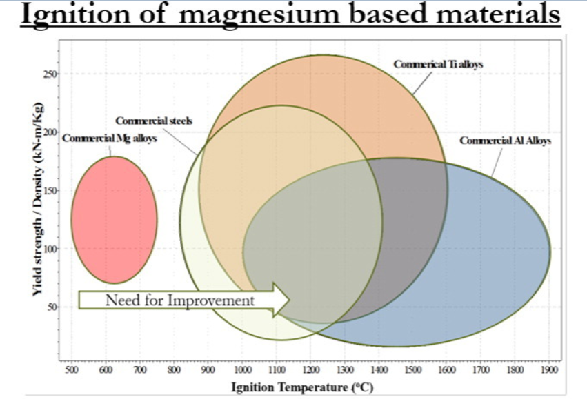 Figure 5 - Ignition temperatures of magnesium and other metals. Source: Elsevier Materials Design Journal