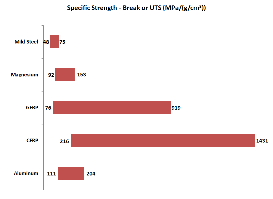 Figure 4 - Specific strength calculated from UTS or break strength and density. Source: Various