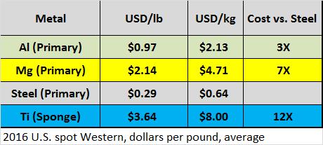 Magnesium Car Parts: Cost Factors (Part 2)   Engineering360