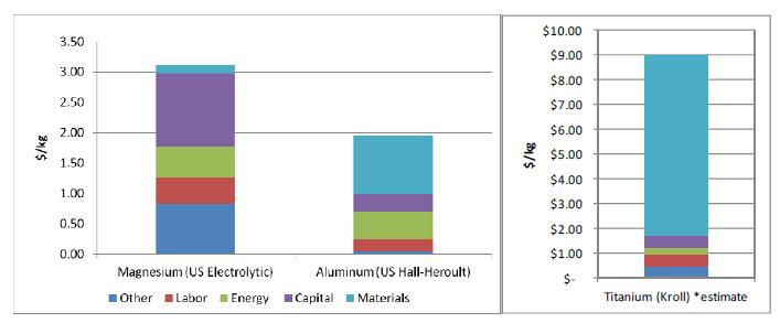 Magnesium Car Parts Cost Factors Part 2 Engineering360