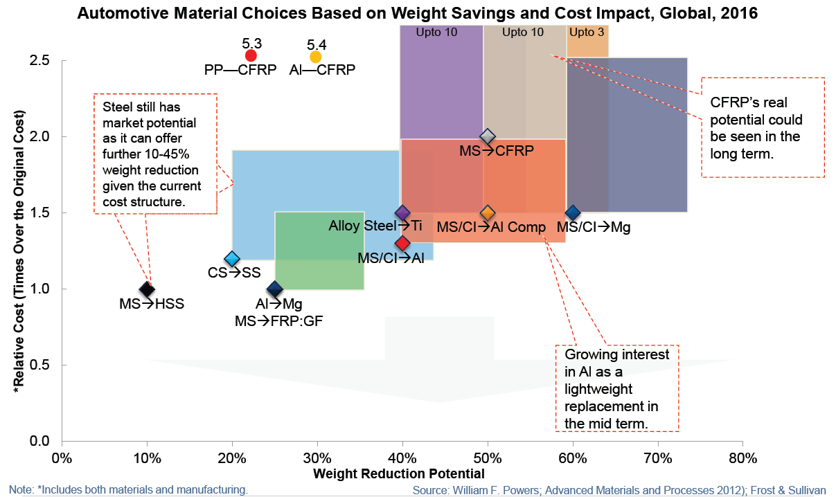 Figure 7 - Automotive materials choices based on weight savings and cost impact, 2016. Source: Frost & Sullivan
