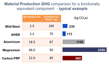 Figure 4 - Green house gas (GHG) emissions for the production of various materials. Source: World Auto Steel