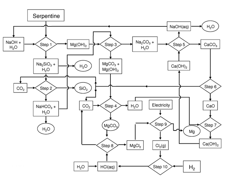 "Figure 3 - Mag One magnesium production process using low serpentine magnesium silicate ""ore."" Source: USPTO"