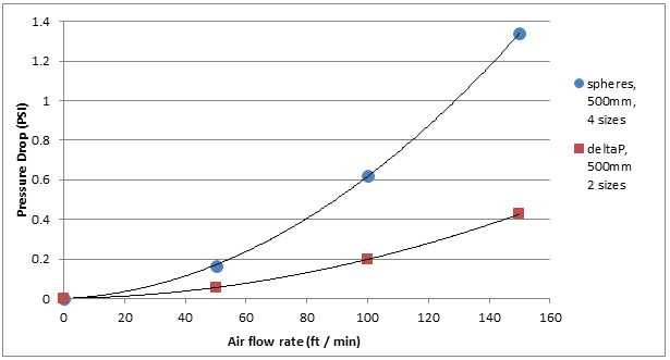 Figure 6. Pressure drop variation when air flow rate is adjusted and all other inputs remain constant. Source: Saint-Gobain NorPro