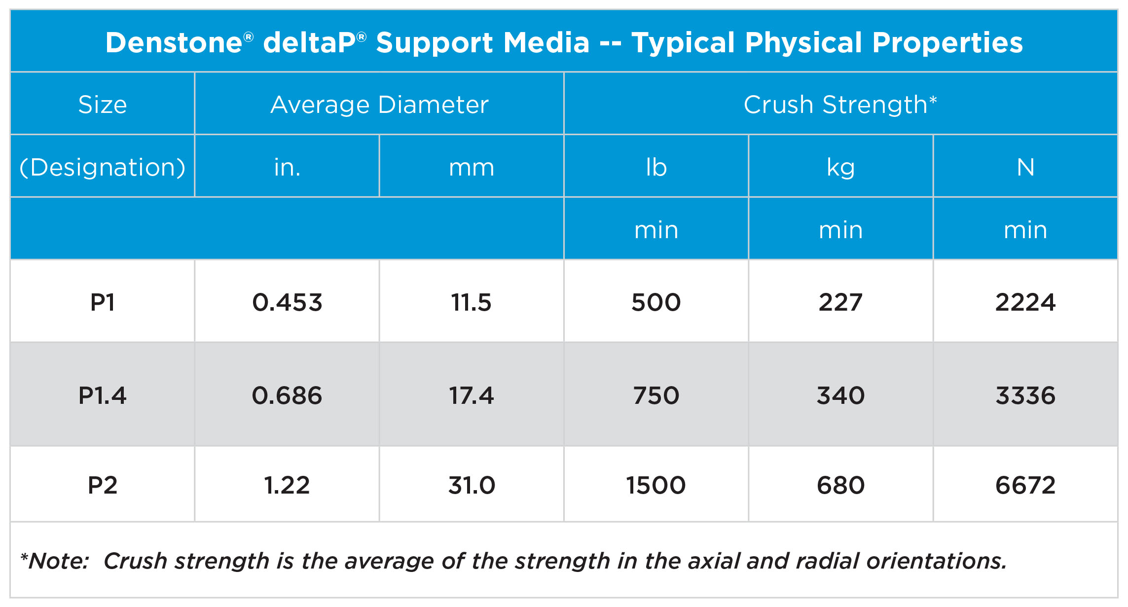 Table 1. The table displays the typical physical properties of Denstone® deltaP® by each size available. Source: Saint-Gobain NorPro