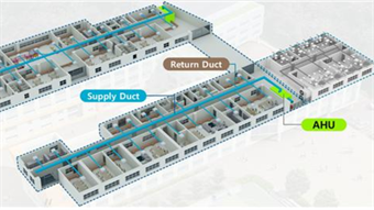 HVAC system optimized to supply clean air to classrooms