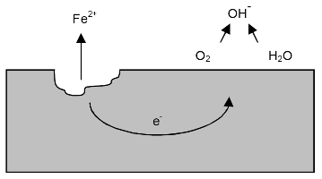 Diagram showing a mechanism of localized corrosion developing on metal in a solution containing oxygen. Image source: Wikipedia