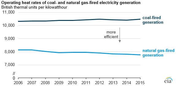 Heat rate efficiencies are improving for gas-fired generating assets. (Credit: EIA)