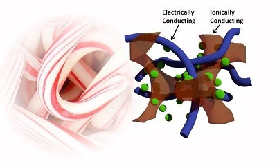Fast Charging of Electronics, Functional Fabrics by Candy