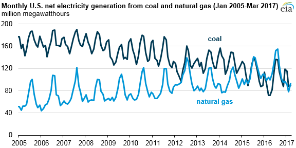 Data from the Energy Department shows natural gas gaining ground over coal since 2005.