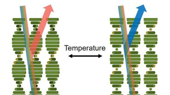 Coatings change color in response to temp changes
