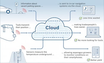 internet of things and cloud computing pdf