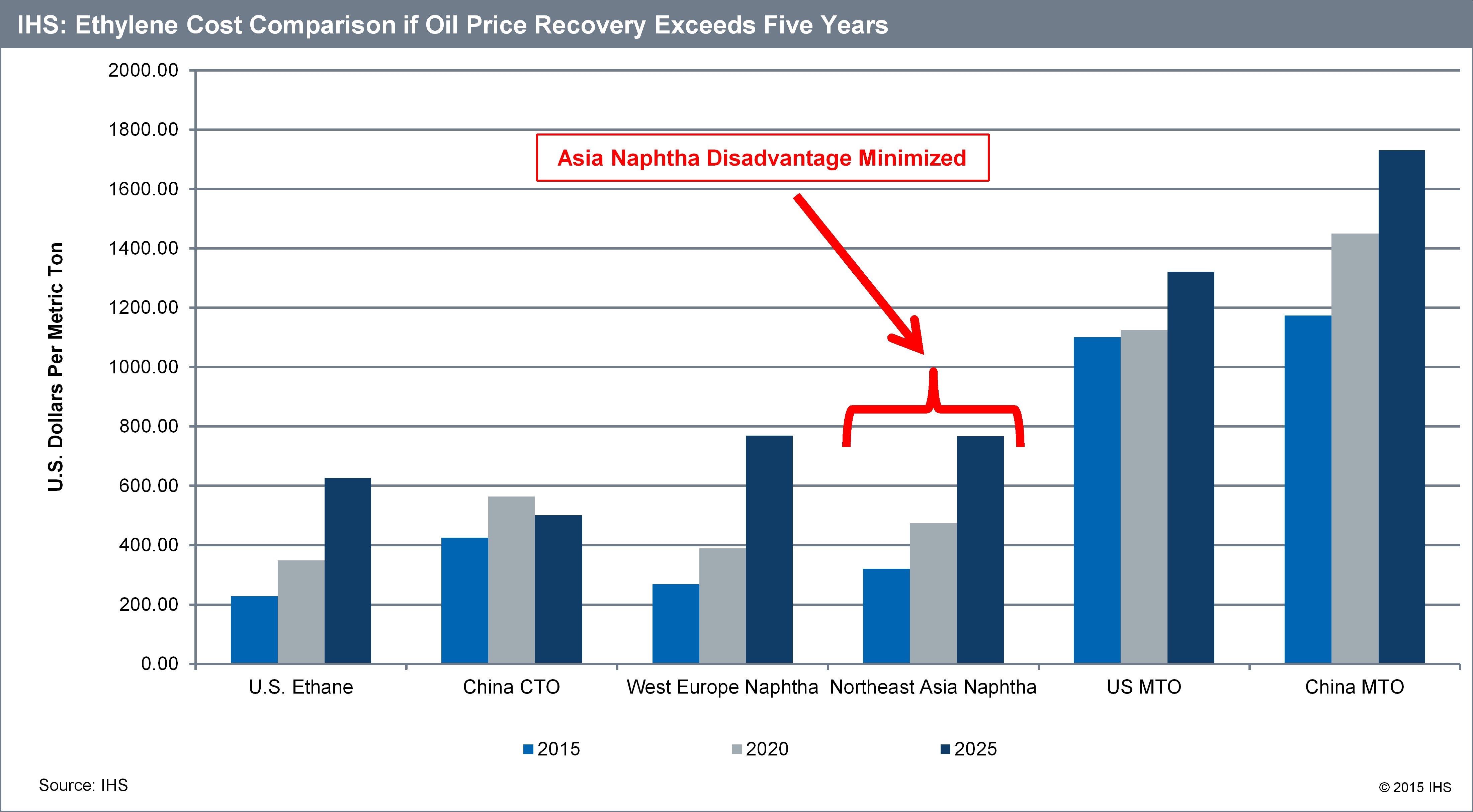 The Implications of Recovery