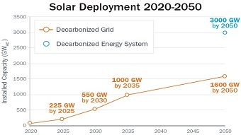 A bright future for US solar energy