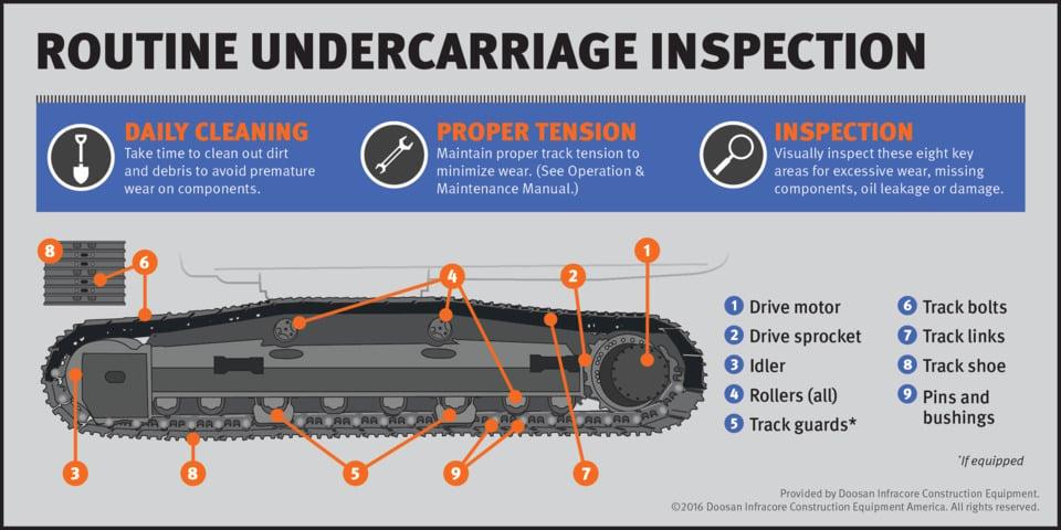 Proper Maintenance Procedures For Excavators Engineering360