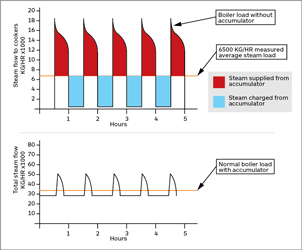 Variable steam demand profile showing the load balancing effect of a steam accumulator