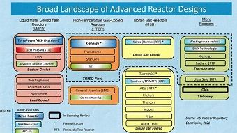 Results of advanced nuclear survey released