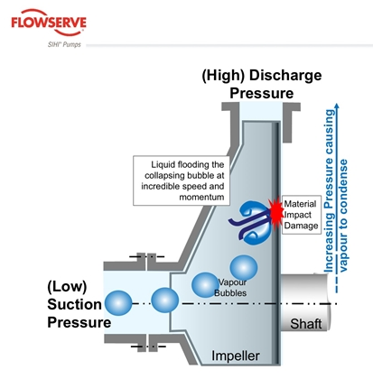 Minimizing pump cavitation: What is the ideal NSPH margin