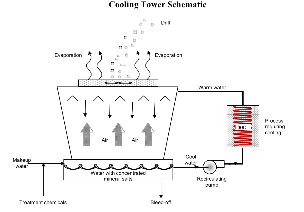 Cooling Towers Design Operation And Specifications